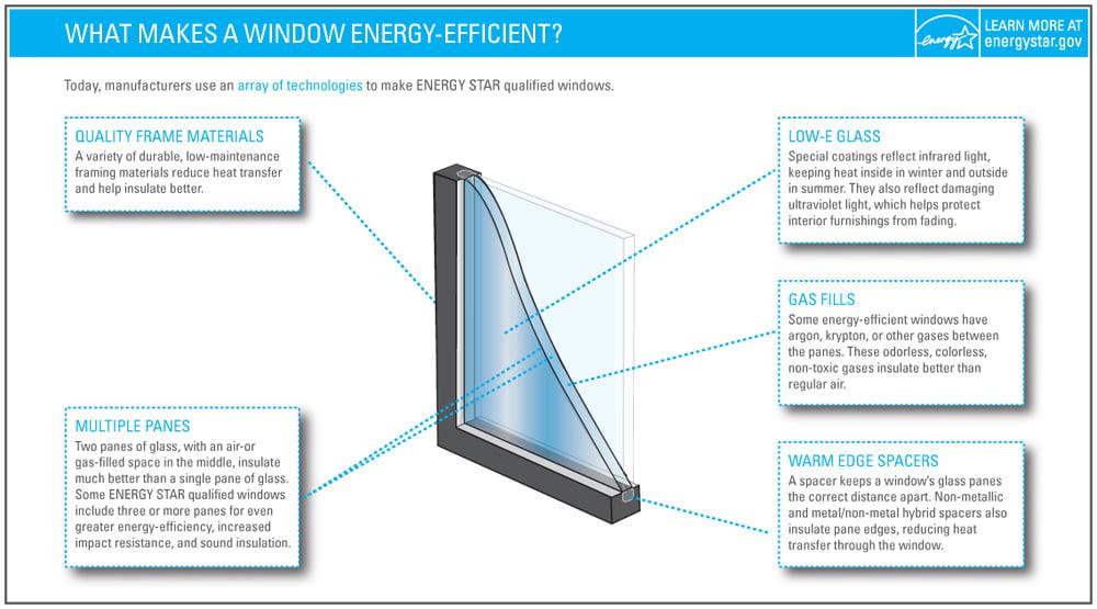 Anatomy of an Energy-Efficient Window